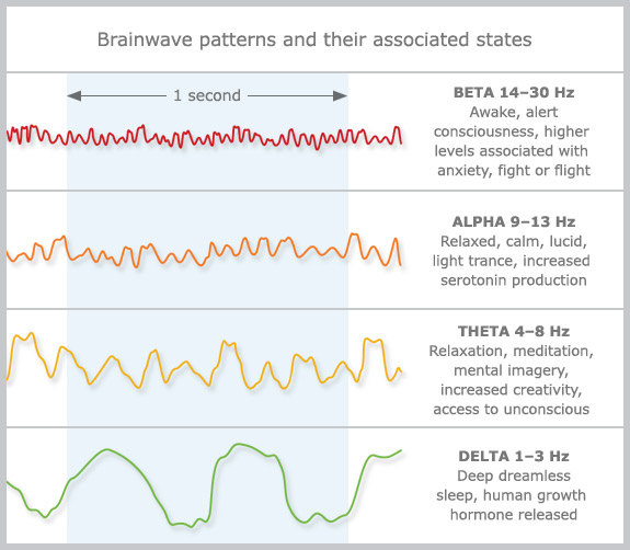 brainwave patterns and their associate states